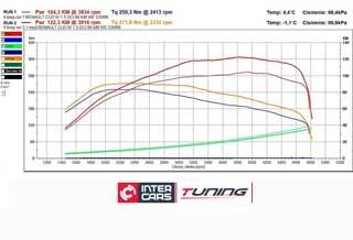 Clio 1.5DCi 90KM 17 na 122KM 271nm