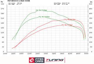 FIAT BRAVO 2.0JTD 165KM