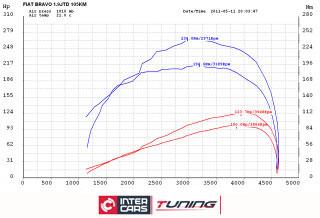 FIAT BRAVO 1.9JTD 105KM